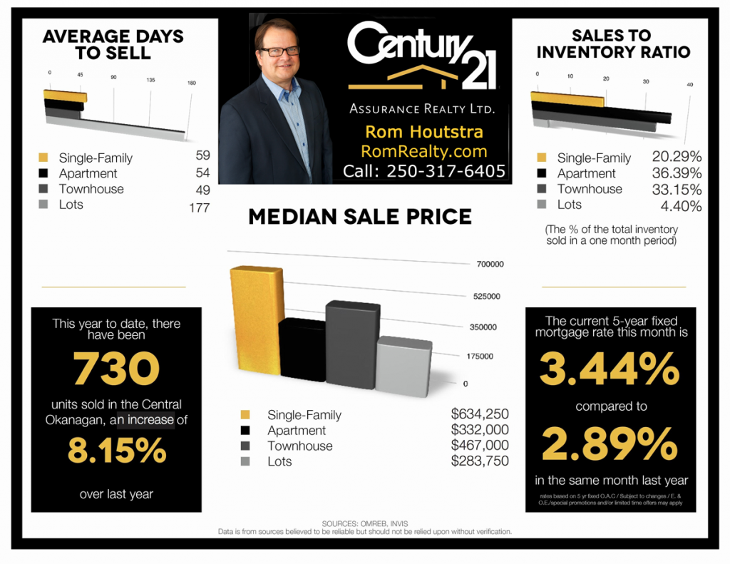 Kelowna-Real-Estate-Report-Feb-2018-pg2