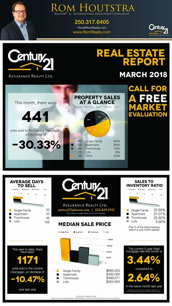 Kelowna Real Estate Report March 2018