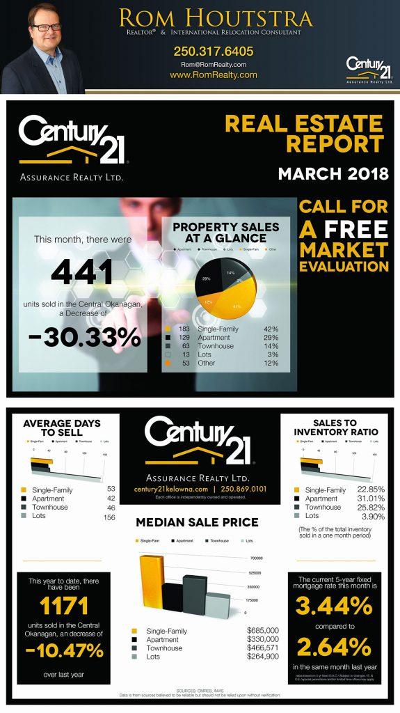 Kelowna Real Estate Report March 2018